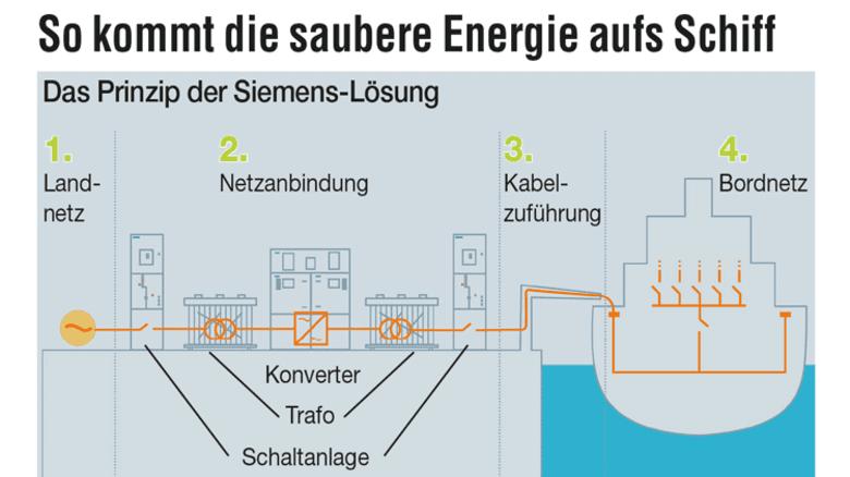 So funktioniert's: Das Prinzip der Landstrom-Versorgung von Siemens. Foto: Siemens