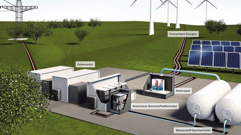Umweltfreundlich: Wasserstoff lässt sich vergleichsweise einfach produzieren und kann unter anderem in  Brennstoffzellen-Fahrzeug eingesetzt werden.