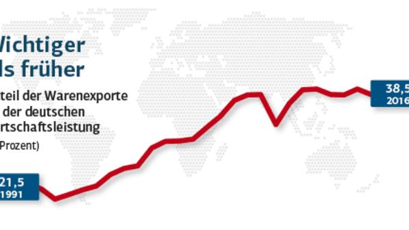 Quelle: Statistisches Bundesamt, Welthandelsorganisation (WTO), Illustrationen: Fotolia, www.flaticon.com