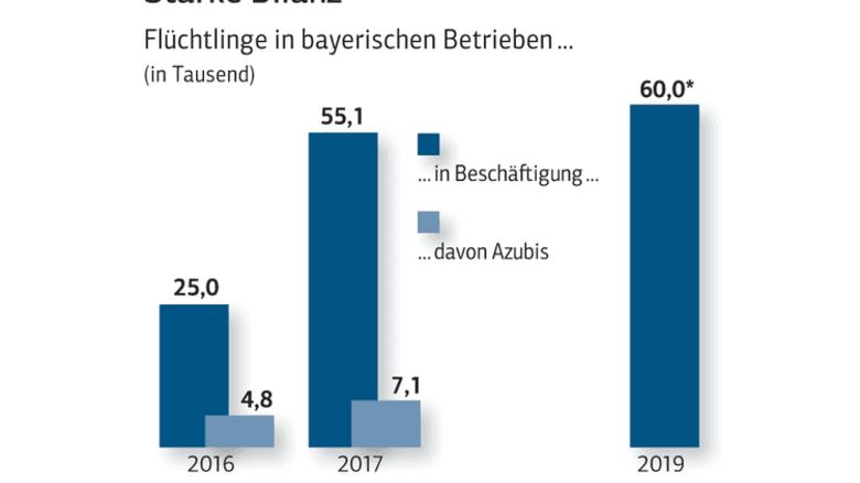 Bayerische Unternehmen integrieren Flüchtlinge: 2017 hatten schon 55100 Geflüchtete einen Job oder Ausbildungsplatz. Quelle: vbw