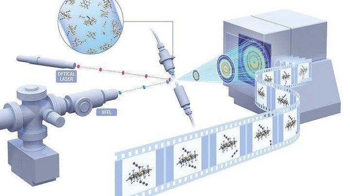 Schema-Zeichnung einer Molekül-Untersuchung; Quelle: European XFEL