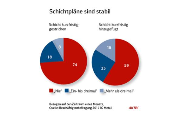 Infografik: AKTIV