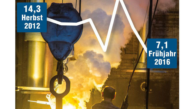 """Gießereien leiden: Immer weniger Betriebe bezeichnen die Geschäftslage als """"gut"""", der Wert sank auf 7,1 Prozent. Foto: Roth"""
