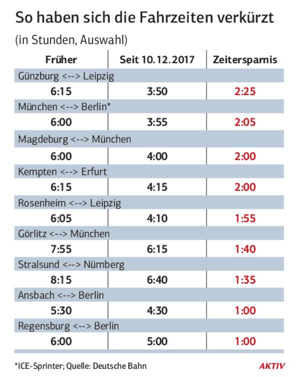 Deutsche Bahn Wo Es Hakt Und Was Die Neue Schnellstrecke