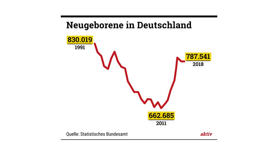 In Deutschland werden aktuell so viele Kinder geboren wie zuletzt vor 20 Jahren.