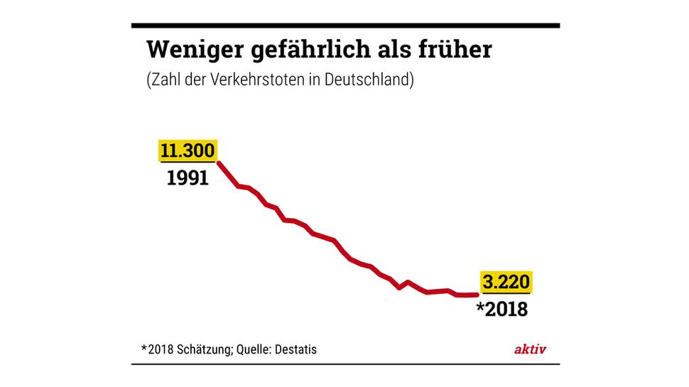 Passt in den Zigarettenanzünder: Der Unfallmeldestecker von Bosch.