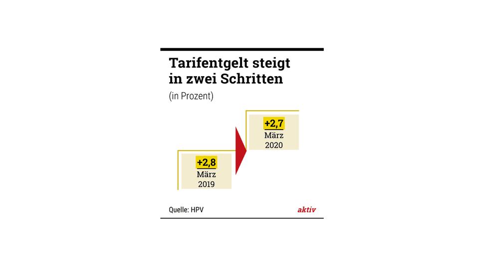Einigung vor Mitternacht: Die Verhandlungsführer von HPV und Verdi, Jürgen Peschel und Frank Wernecke (von links).