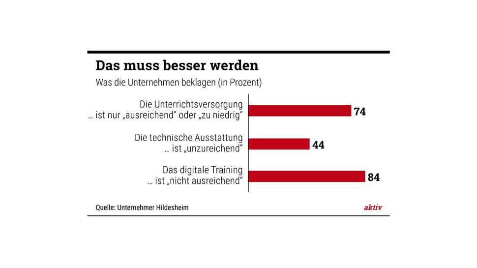 Klagt über Lehrermangel: Franc Schulz, Leiter der Berufsbildenden Schule in Alfeld.