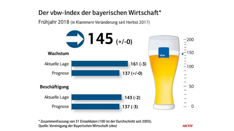 Gegenüber der letzten Konjunktur-Erhebung vom Herbst 2017 hat sich der Gesamtindex für den Freistaat nicht verändert. Er weicht auch in Einzelwerten nur wenig ab. Quelle: Vereinigung der Bayerischen Wirtschaft (vbw)