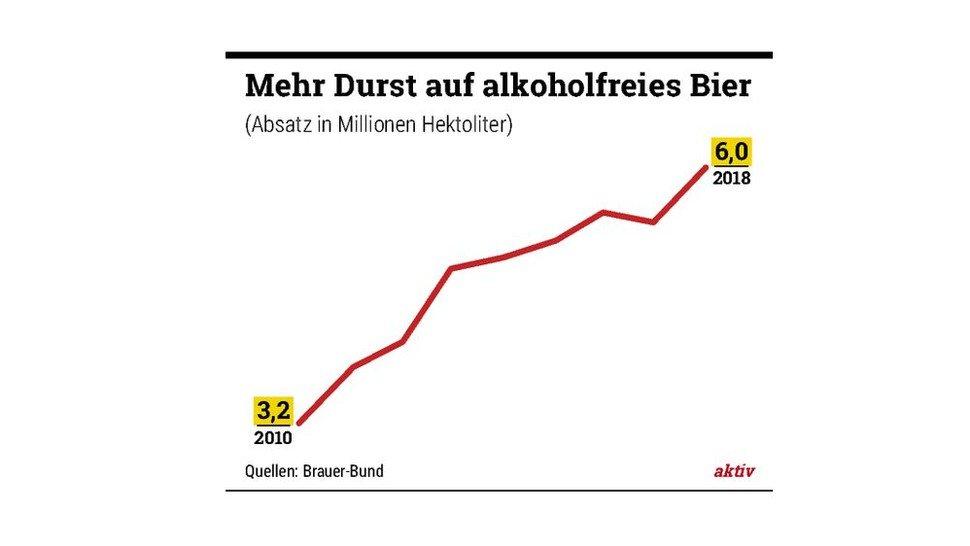 Alkoholfreies Bier Inhaltsstoffe