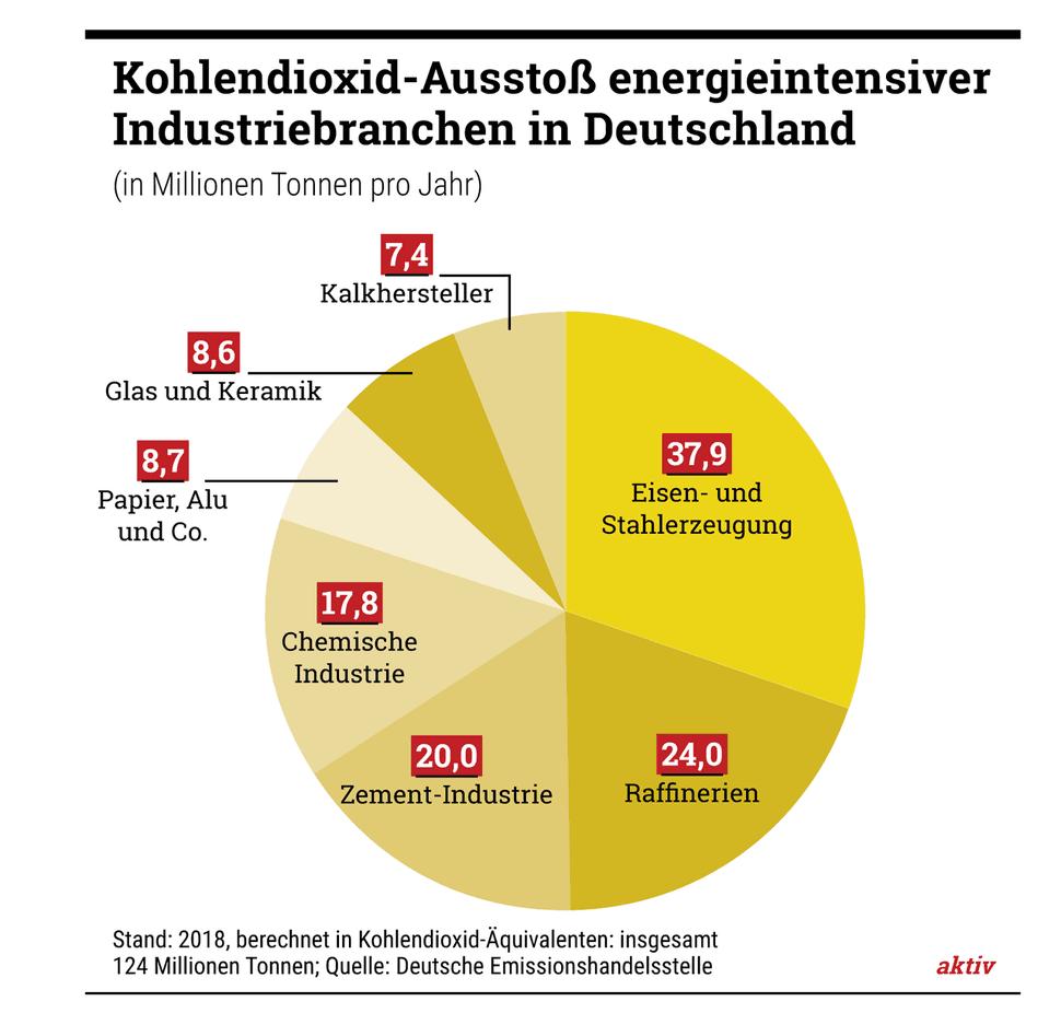 """Professor Manfred Fischedick: """"Die Industrie braucht jetzt völlig neue Ansätze."""""""