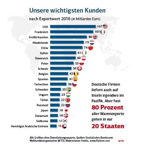 Quelle: Statistisches Bundesamt, Welthandelsorganisation (WTO), Illustrationen: Fotolia, www.flaticon.com