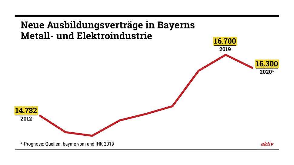 Glänzende Aussichten: Die bayerische Metall- und Elektroindustrie sucht weiterhin gute Fachleute.