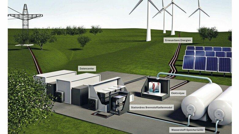 Wasserstoff als stationäre Energiequelle: Die Brennstoffzellentechnologie von Daimler könnte auch für die Versorgung für Datenzentren eingesetzt werden, die einen sehr hohen Energiebedarf haben.