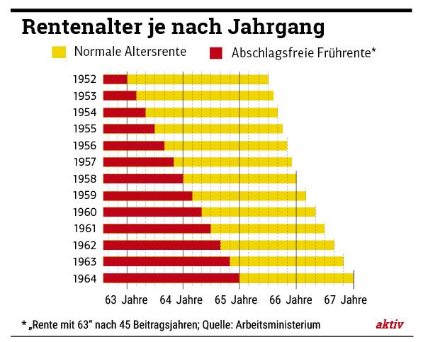 Rente mit 67 und Rente mit 63 – was gilt für welchen Jahrgang?  Rente mit 67 un...
