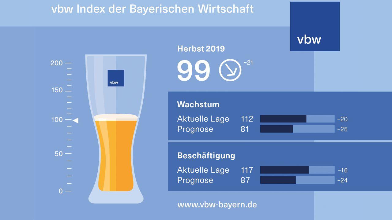 Abwärtstrend: Der vbw Index ist innerhalb eines halben Jahres von 120 auf nur noch 99 Punkte im Herbst 2019 gesunken.