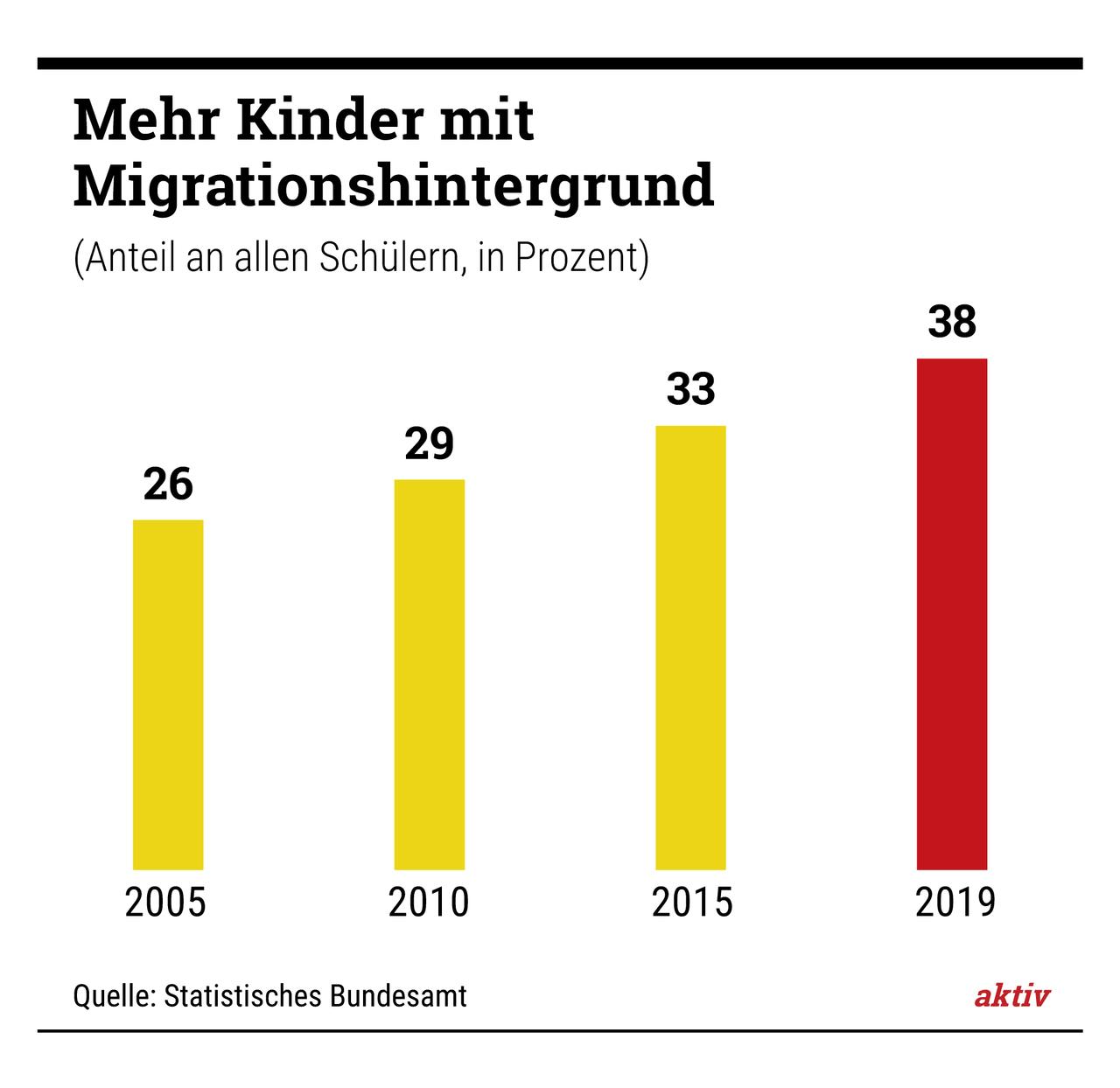 """Hilft Flüchtlingskindern: Murat Dirican (rechts) ist in Stuttgart für den neuen """"Lernraum"""" in einer Gemeinschaftsunterkunft verantwortlich."""