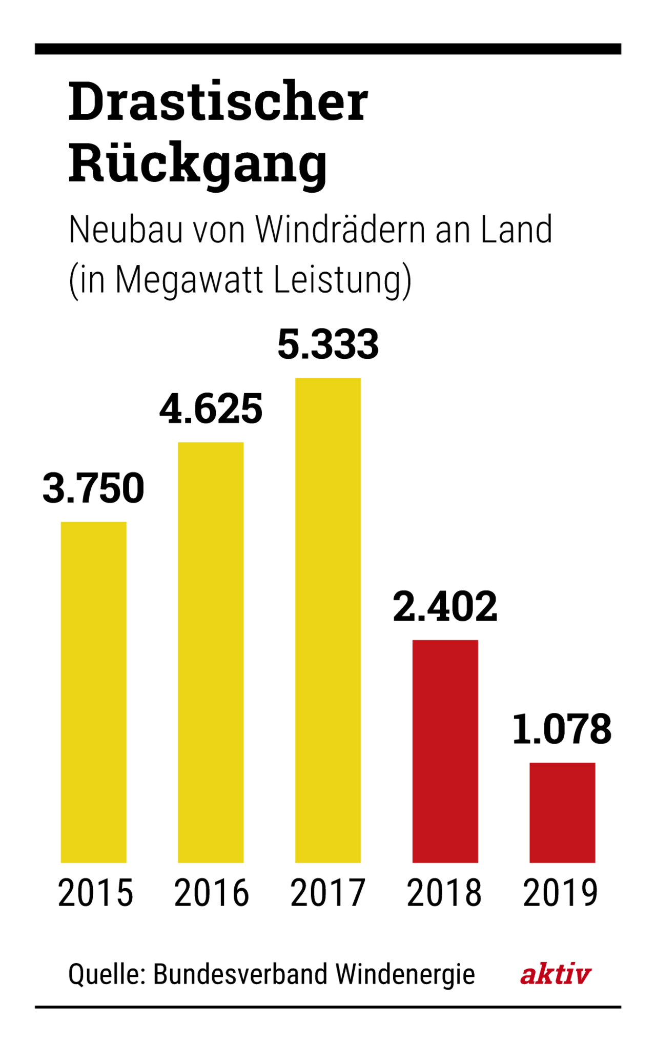 Arbeiter montieren eine Windanlage: Im vergangenen Jahr kamen bundesweit nur 325 neue Windräder hinzu.