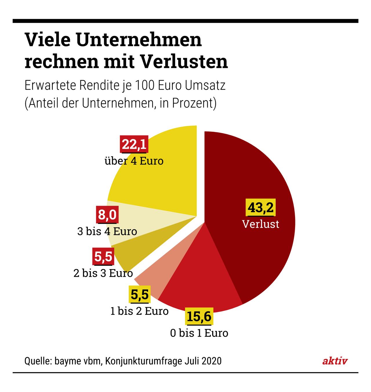 """""""Das Jahr 2020 ist für die bayerische Metall- und Elektroindustrie ein verlorenes Jahr"""", sagt Bertram Brossardt, Hauptgeschäftsführer der bayerischen Metall- und Elektroarbeitgeberverbände bayme vbm."""