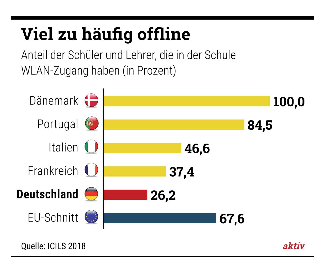 Strom, Wasser, Internet – wie gut ist Deutschlands Grundversorgung wirklich?