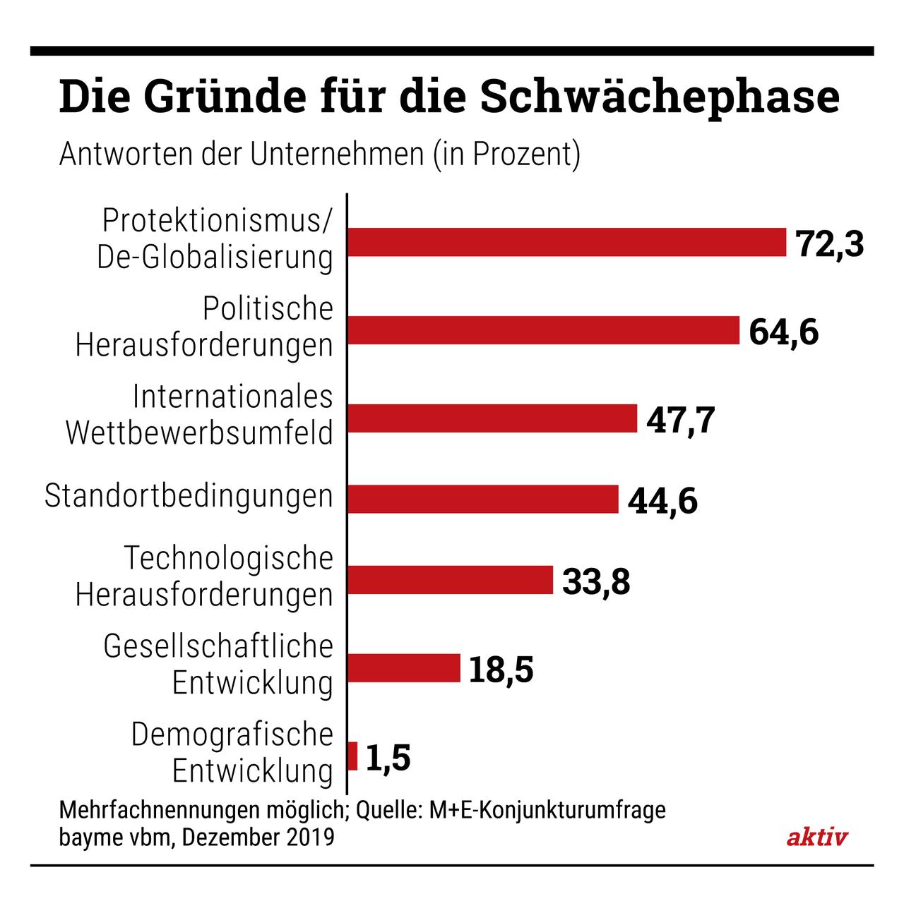 Klarheit schaffen: Das soll die Tarifrunde 2020 für die Betriebe der bayerischen Metall- und Elektroindustrie.