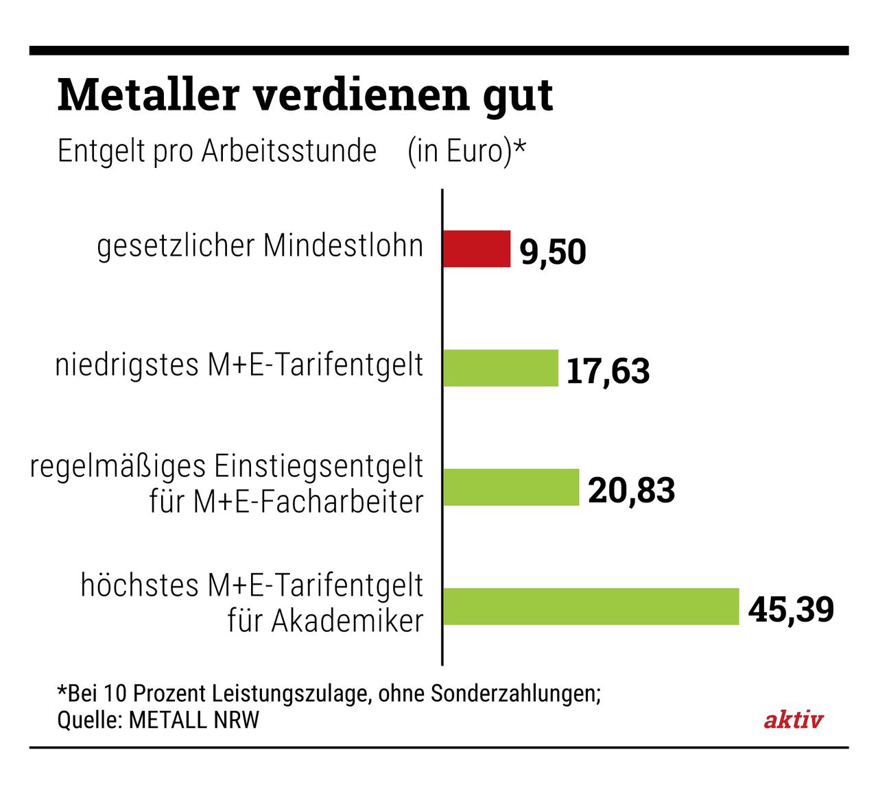 Metall- und Elektro-Industrie: Die Branche bezahlt überdurchschnittlich gut.