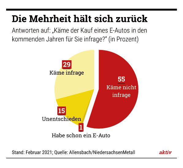 Das kann dauern: Die langen Ladezeiten von E-Autos stimmen 48 Prozent der Niedersachsen skeptisch.