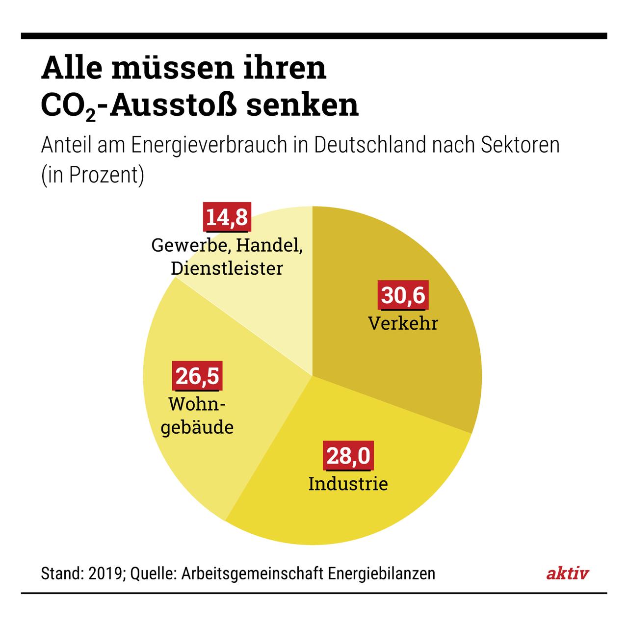 Mussten beim Klimaschutz nachbessern: Svenja Schulze (Bundesumweltministerin), Peter Altmaier (Bundeswirtschaftsminister) und Olaf Scholz (Bundesfinanzminister) (v.l.n.r)