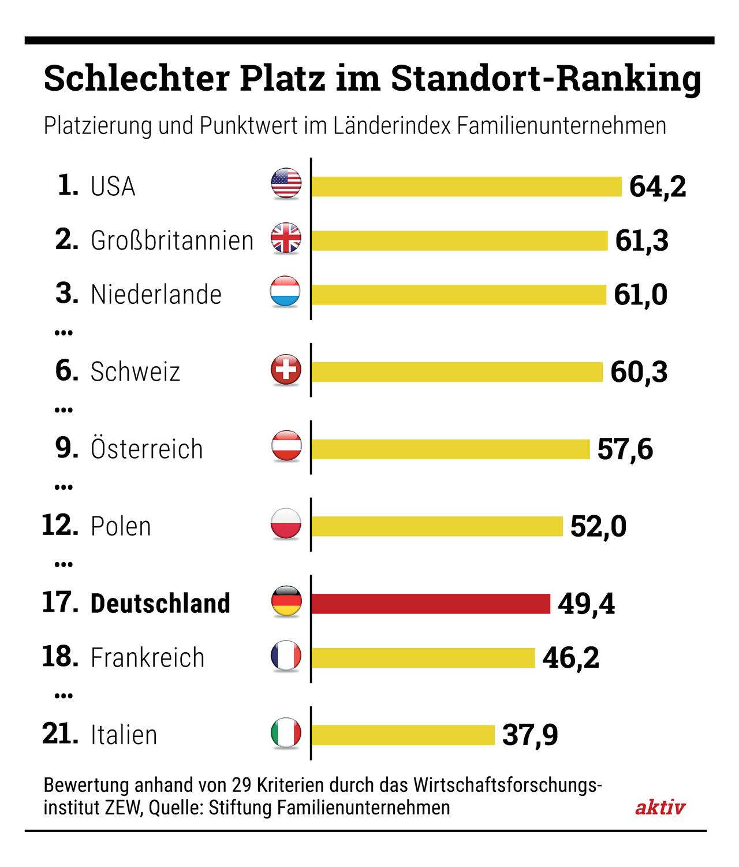 Schlechte Platzierung: Im neuen Ranking des renommierten Wirtschaftsforschungsinstituts ZEW landet Deutschland nur auf Rang 17 von 21 untersuchten Industriestaaten.